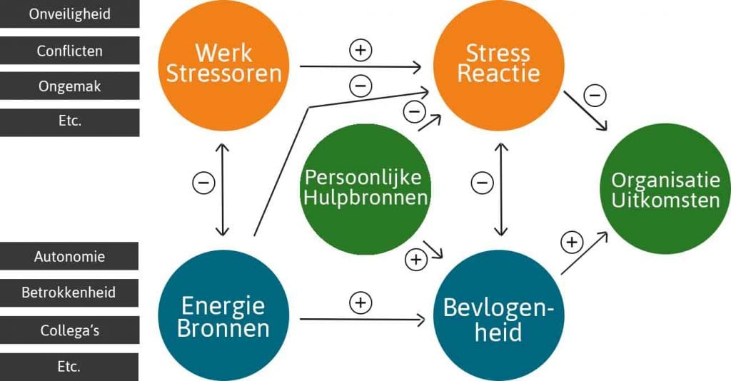 Energiebronnen, Burn-out, bevlogenheid, Solkie