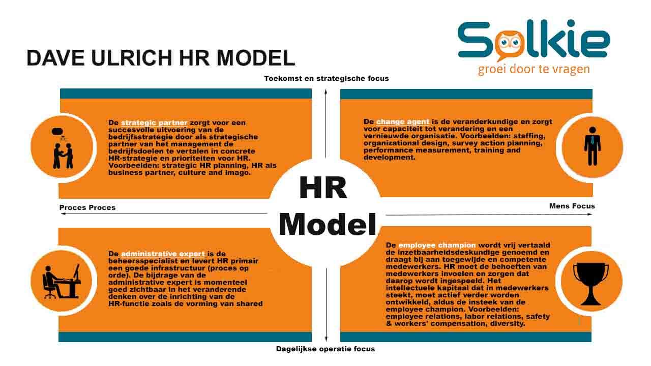 Dave-Ulrich-HR-Model, Solkie, Groei door te vragen
